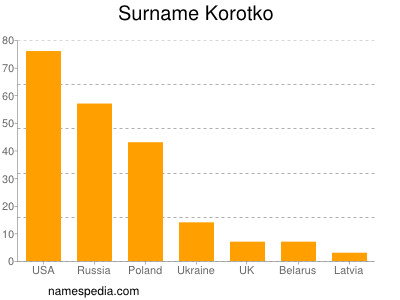 Surname Korotko