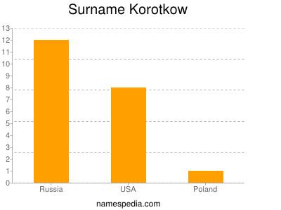 Surname Korotkow