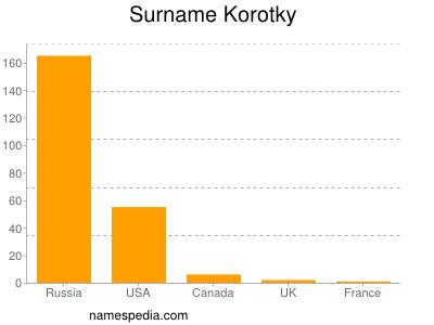 Surname Korotky