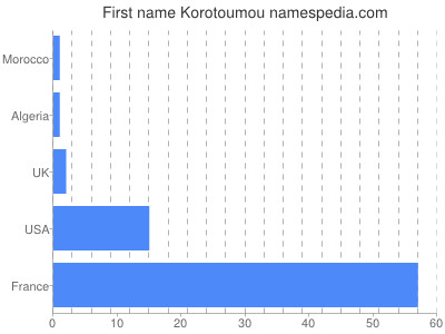 Given name Korotoumou