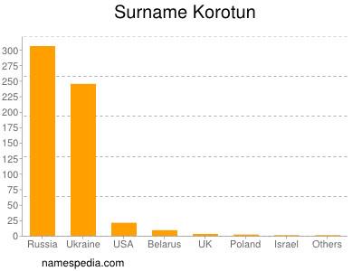 Surname Korotun