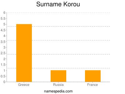 Surname Korou