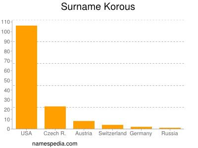 Surname Korous