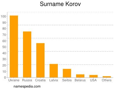 Surname Korov