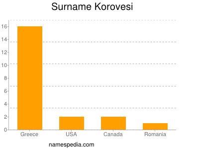 Surname Korovesi