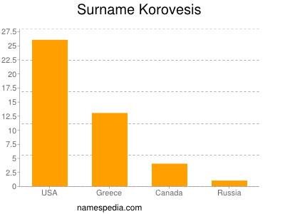 Surname Korovesis