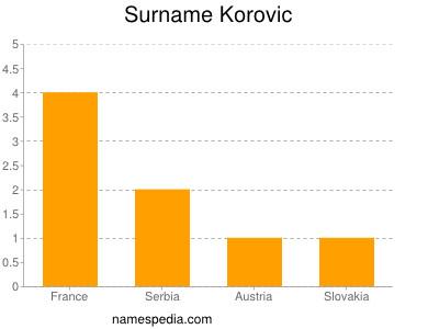 Surname Korovic