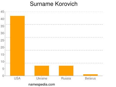 Surname Korovich