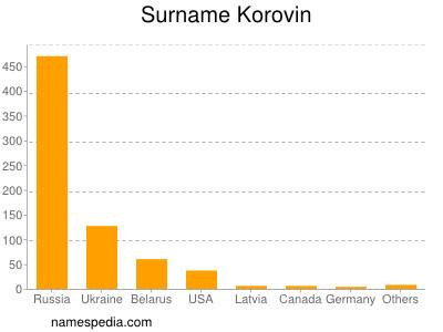 Surname Korovin