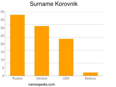 Surname Korovnik