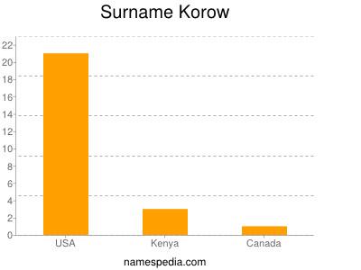 Surname Korow