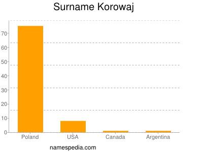 Surname Korowaj