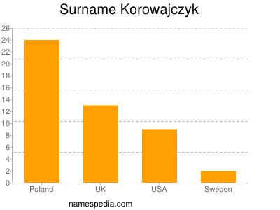 Surname Korowajczyk
