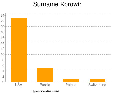 Surname Korowin