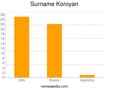 Surname Koroyan