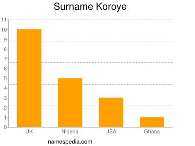 Surname Koroye
