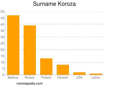 Surname Koroza