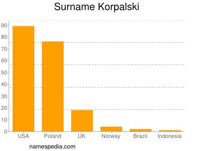 Surname Korpalski