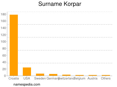 Surname Korpar