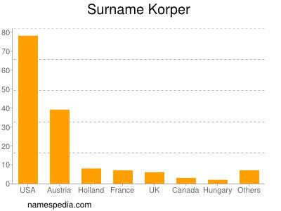 Surname Korper