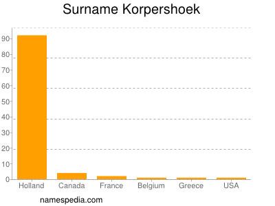 Surname Korpershoek