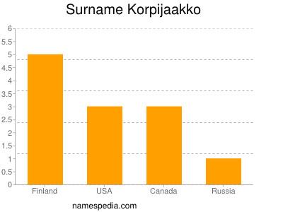 Surname Korpijaakko