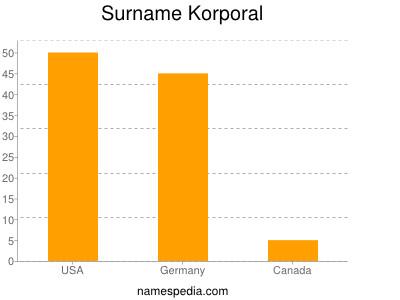 Surname Korporal