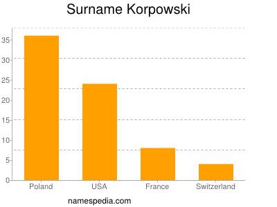 Surname Korpowski