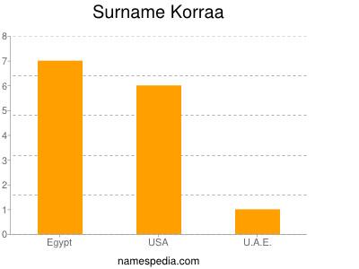 Surname Korraa
