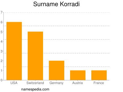 Surname Korradi