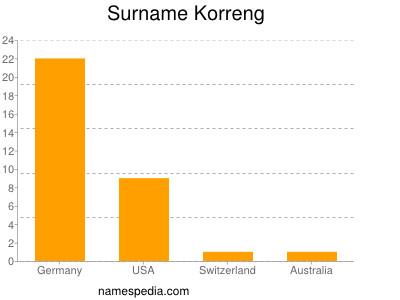 Surname Korreng