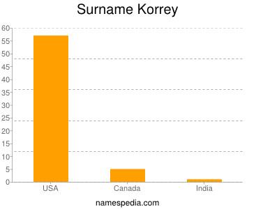 Surname Korrey