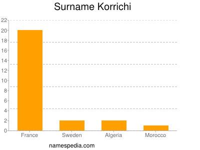 Surname Korrichi