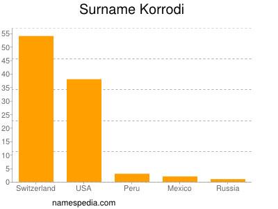 Surname Korrodi