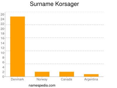 Surname Korsager