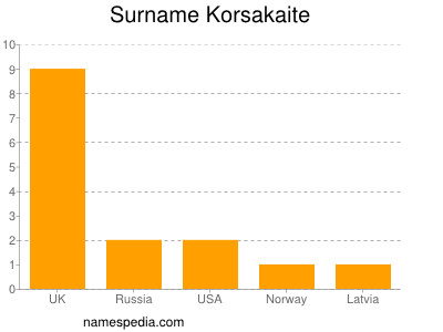 Surname Korsakaite