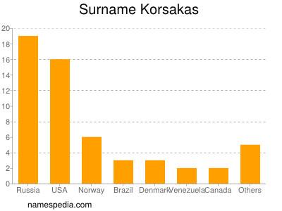 Surname Korsakas