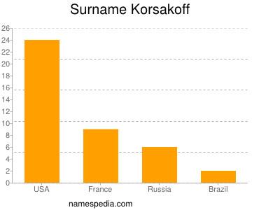 Surname Korsakoff