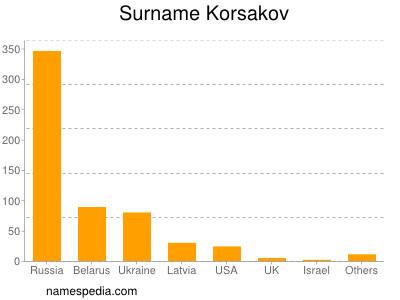 Surname Korsakov