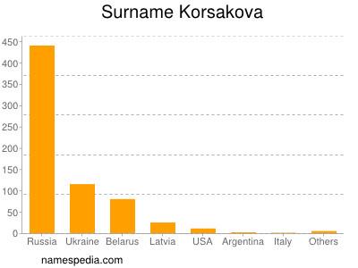 Surname Korsakova