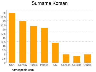 Surname Korsan