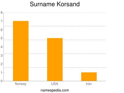 Surname Korsand