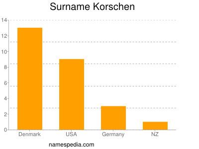 Surname Korschen