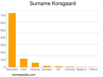 Surname Korsgaard
