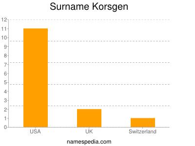 Surname Korsgen
