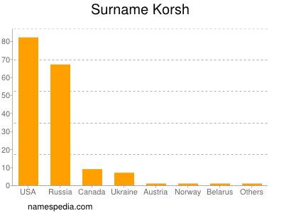 Surname Korsh