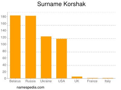 Surname Korshak