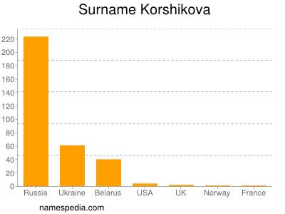 Surname Korshikova