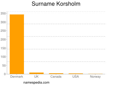 Surname Korsholm