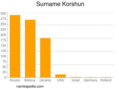 Surname Korshun